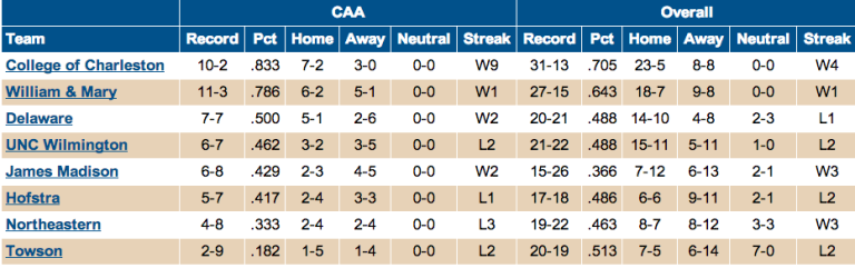 CAA Standings - April 30, 2014 via caasports.com