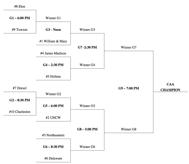 Bracket for the 2015 CAA Tournament