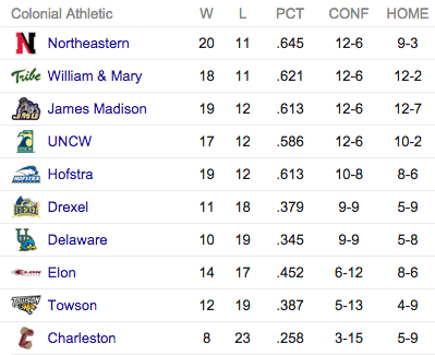 2015 CAA Regular Season Rankings [via google.com]