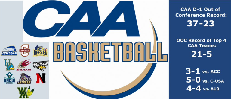 Who said the CAA was a mid-major? [records updated as of December 7]