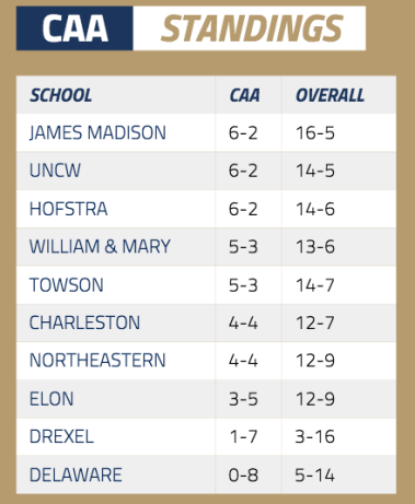 CAA Standings as of January 27. The CAA is scary deep this year.