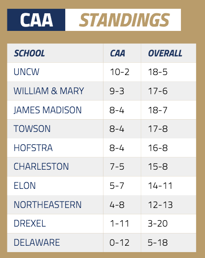 CAA standings as of February 9, 2016. [via caasports.com]