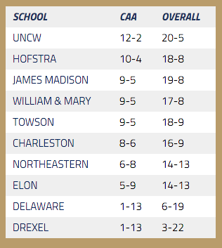 CAA Standings as of February 16, 2016 [via caasports.com]