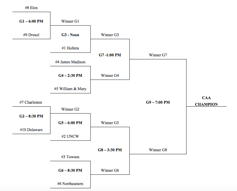 2016 CAA Tournament Bracket [via caasports.com]