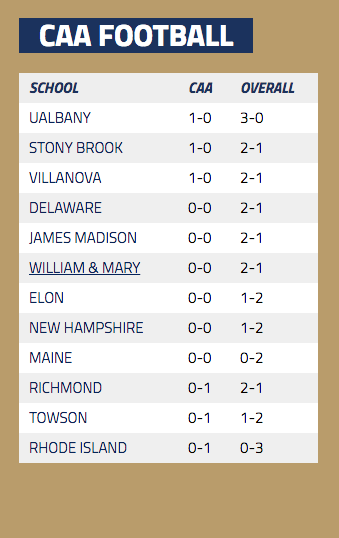 caa-football-standings