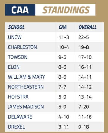 With a pair of big road games this week, W&M must find a way to win on the road to keep pace in the CAA. [photo via caasports.com]